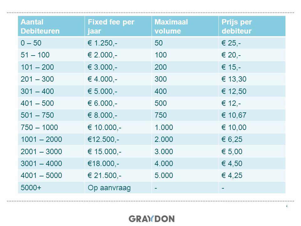 De kosten Aantal Debiteuren Fixed fee per jaar Maximaal volume