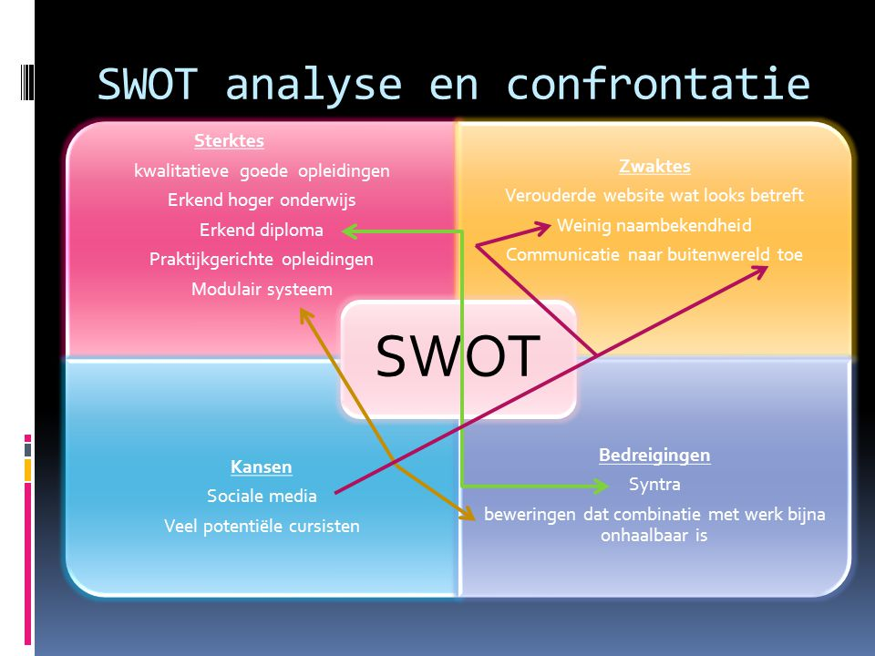 SWOT analyse en confrontatie