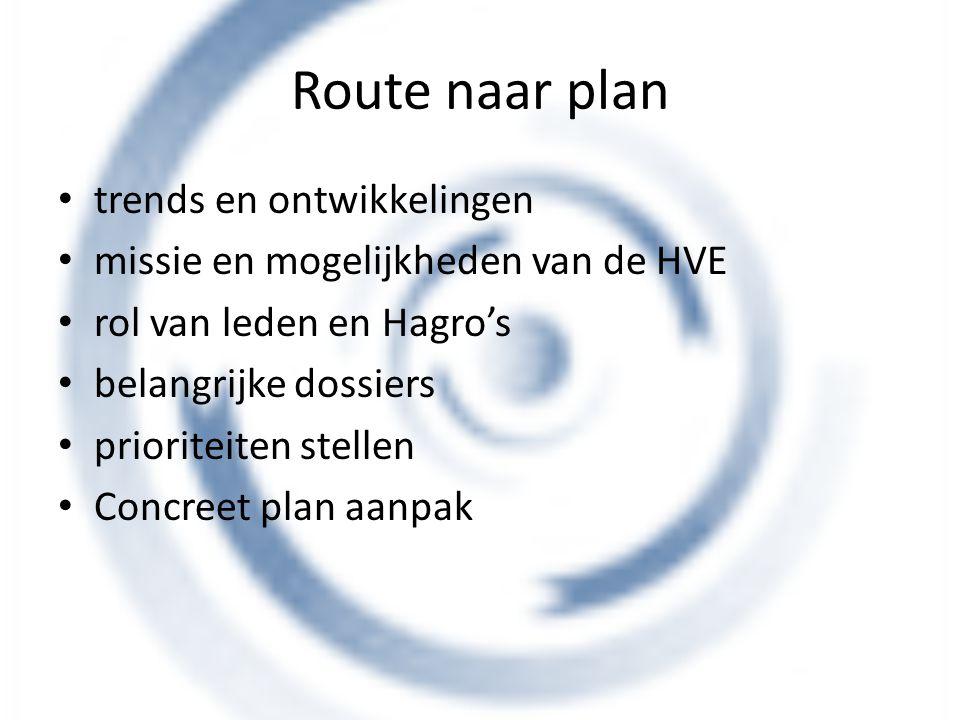Route naar plan trends en ontwikkelingen