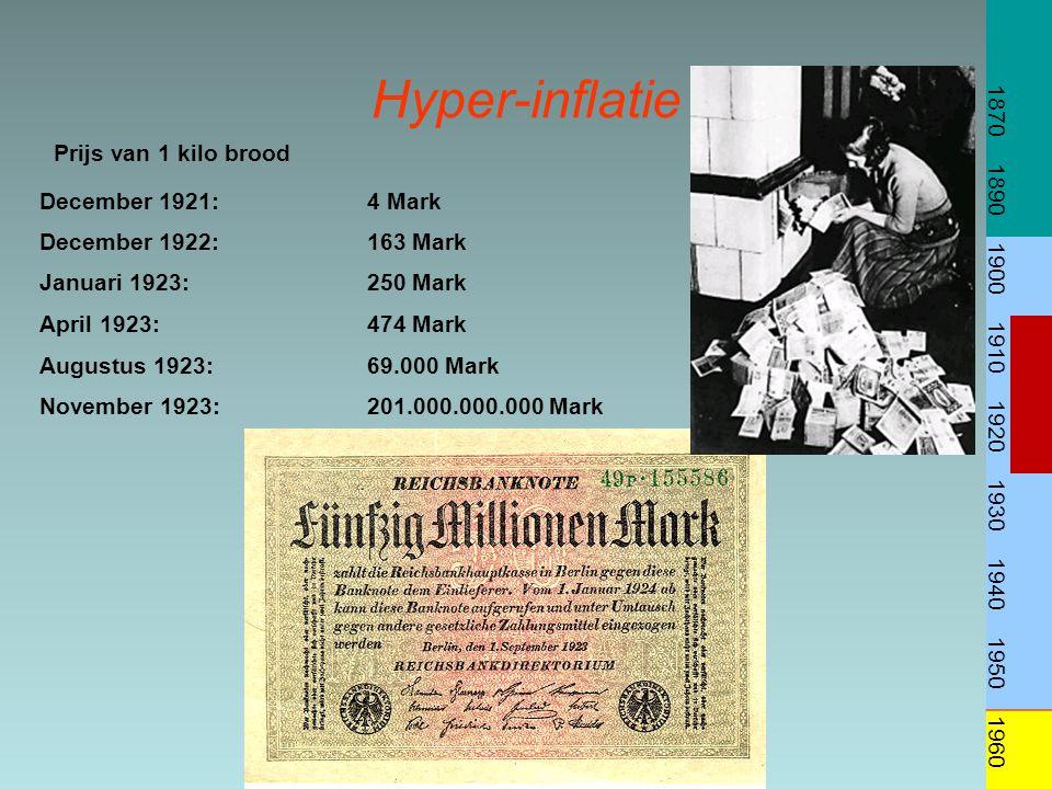 1870 1890. 1900. 1910. 1920. 1930. 1940. 1950. 1960. Hyper-inflatie. Prijs van 1 kilo brood.