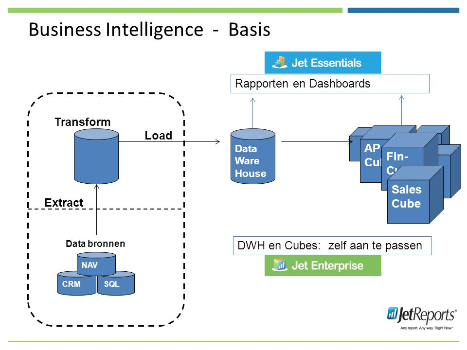 Business Intelligence - Basis