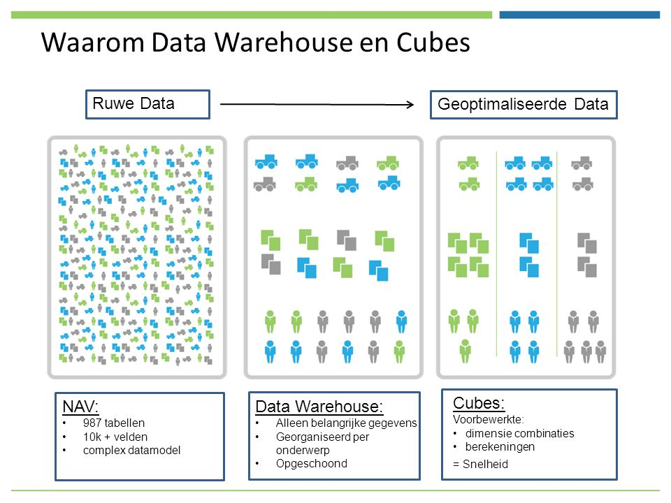 Waarom Data Warehouse en Cubes