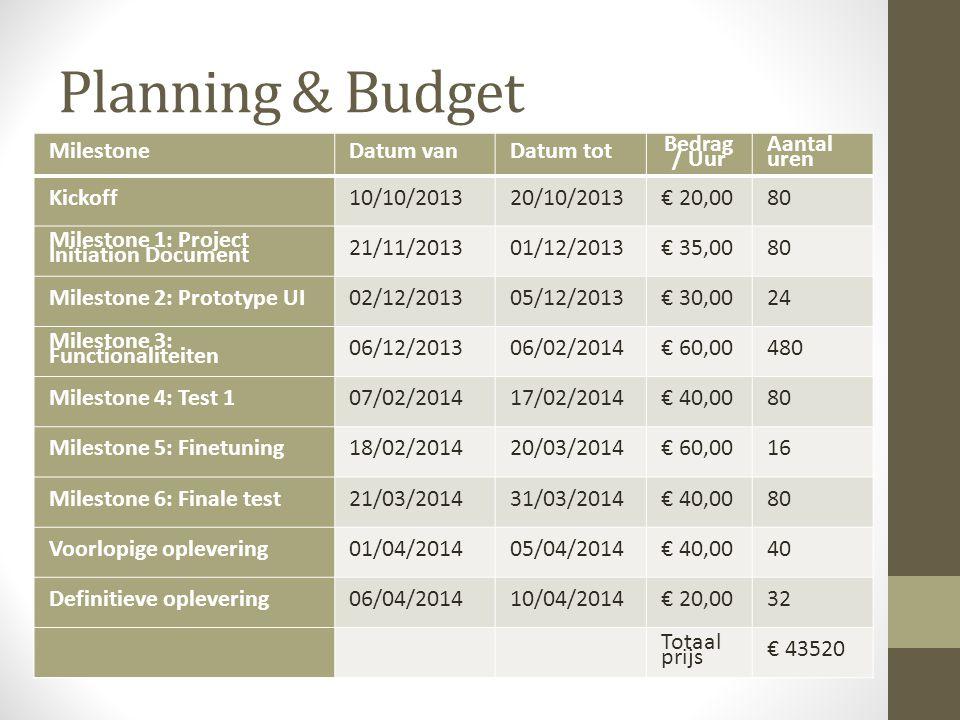 Planning & Budget Milestone Datum van Datum tot Bedrag / Uur