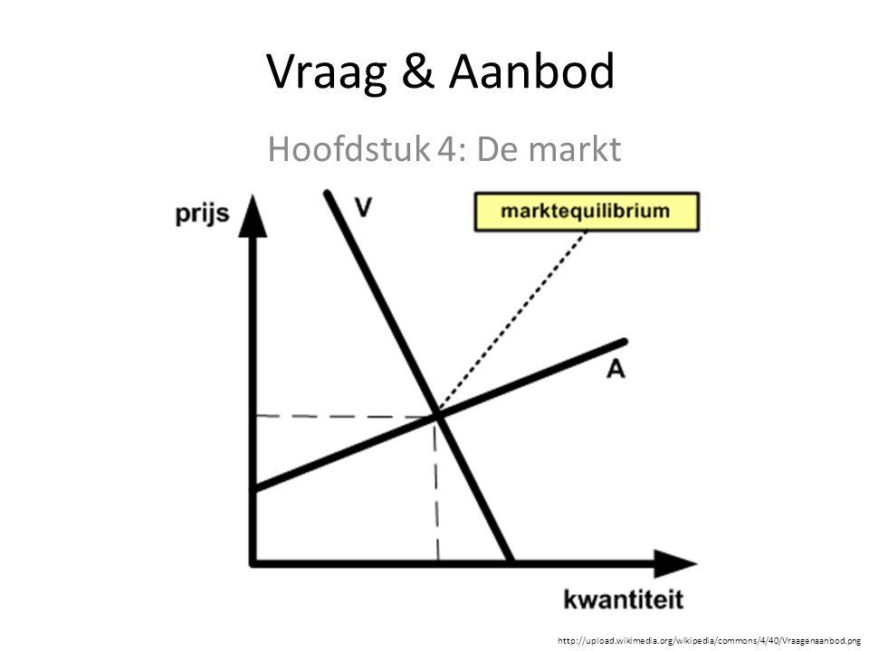 Vraag & Aanbod Hoofdstuk 4: De markt