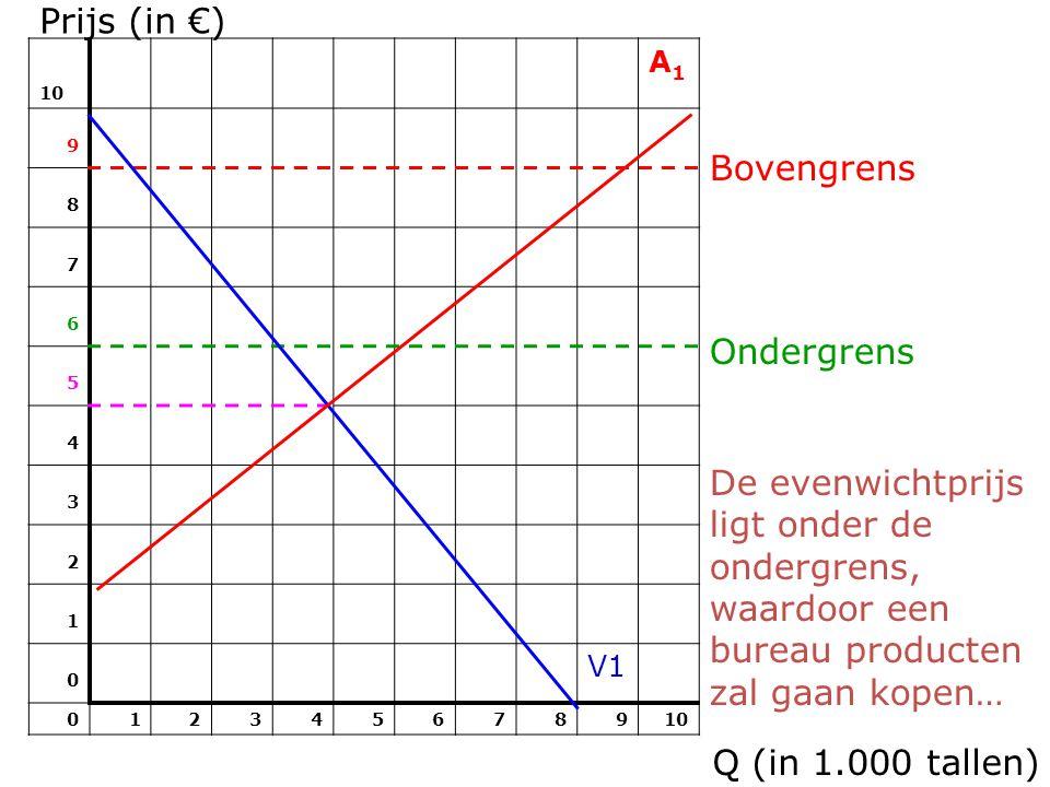 Prijs (in €) Bovengrens Ondergrens