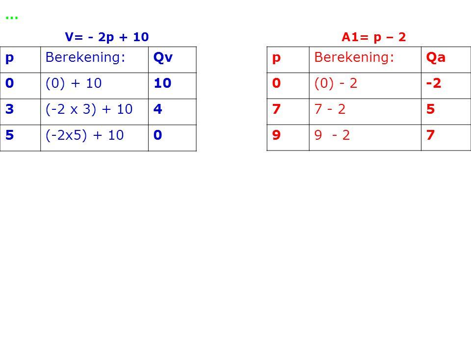 … p Berekening: Qv (0) + 10 10 3 (-2 x 3) + 10 4 5 (-2x5) + 10 p