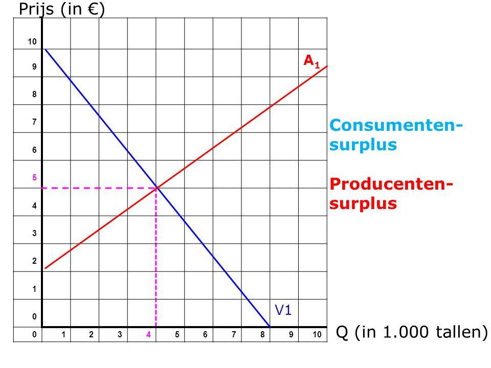 Prijs (in €) Consumenten-surplus Producenten-surplus