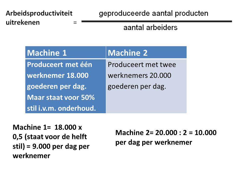 Machine 1 Machine 2. Produceert met één werknemer 18.000 goederen per dag. Maar staat voor 50% stil i.v.m. onderhoud.