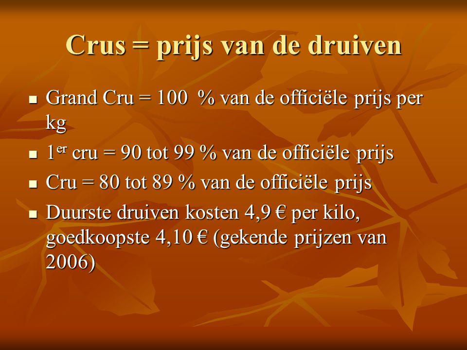 Crus = prijs van de druiven