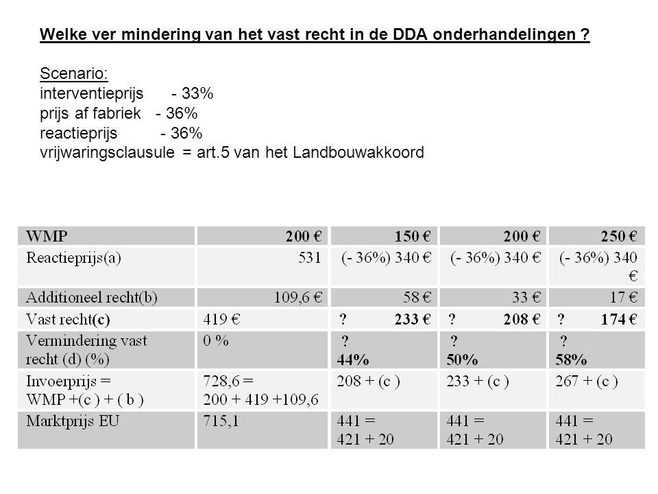 Welke ver mindering van het vast recht in de DDA onderhandelingen