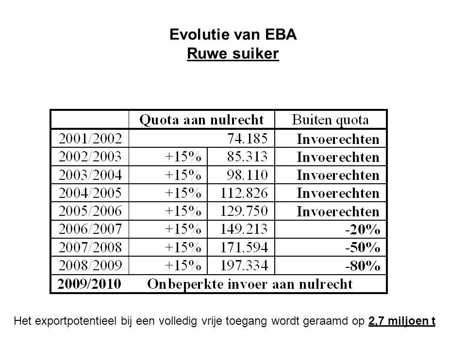 Evolutie van EBA Ruwe suiker