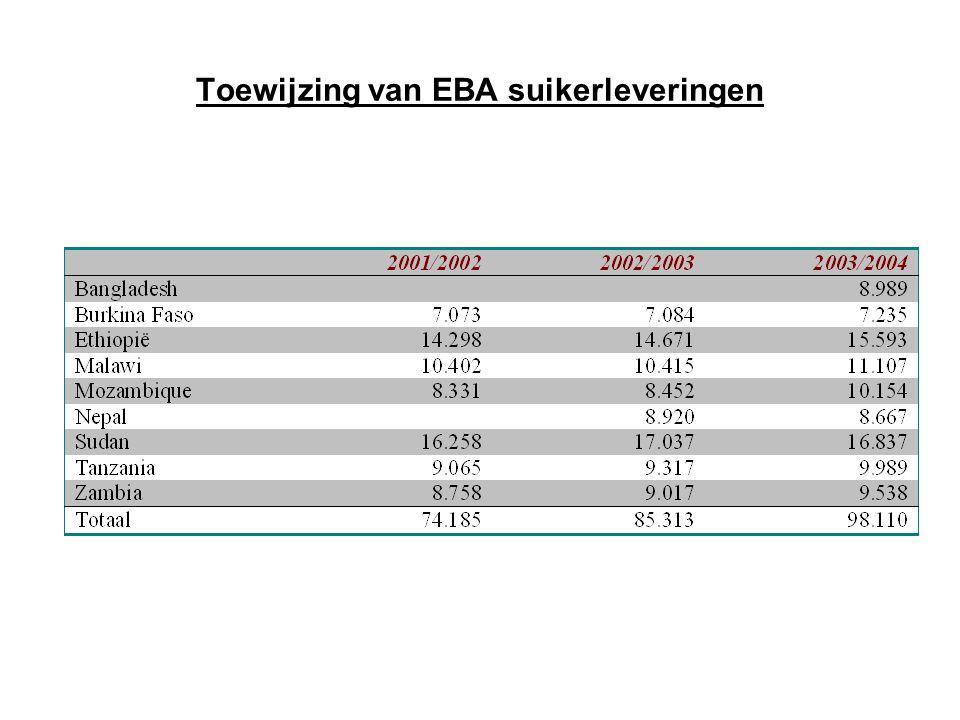 Toewijzing van EBA suikerleveringen