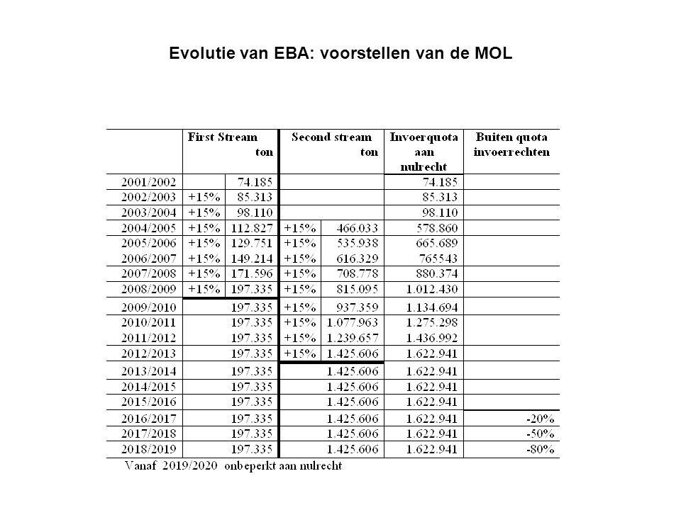 Evolutie van EBA: voorstellen van de MOL
