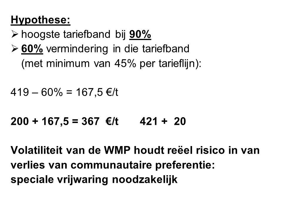 Hypothese: hoogste tariefband bij 90% 60% vermindering in die tariefband. (met minimum van 45% per tarieflijn):