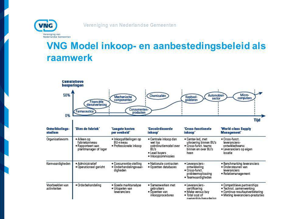 VNG Model inkoop- en aanbestedingsbeleid als raamwerk