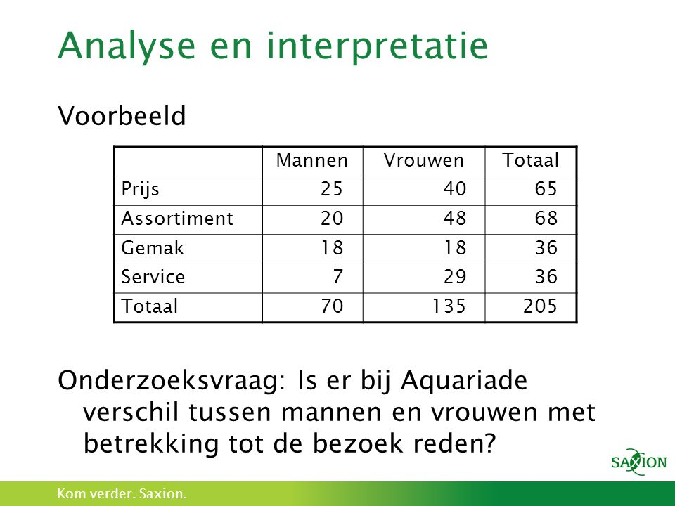 Analyse en interpretatie