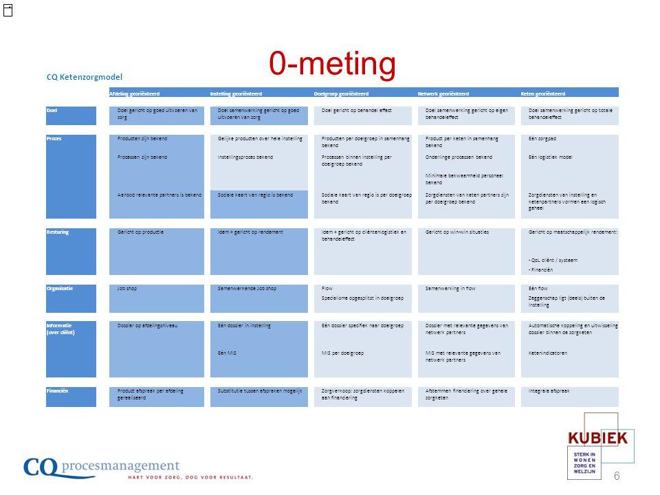 0-meting CQ Ketenzorgmodel Afdeling georiënteerd