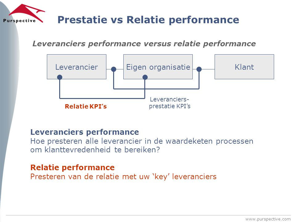 Prestatie vs Relatie performance