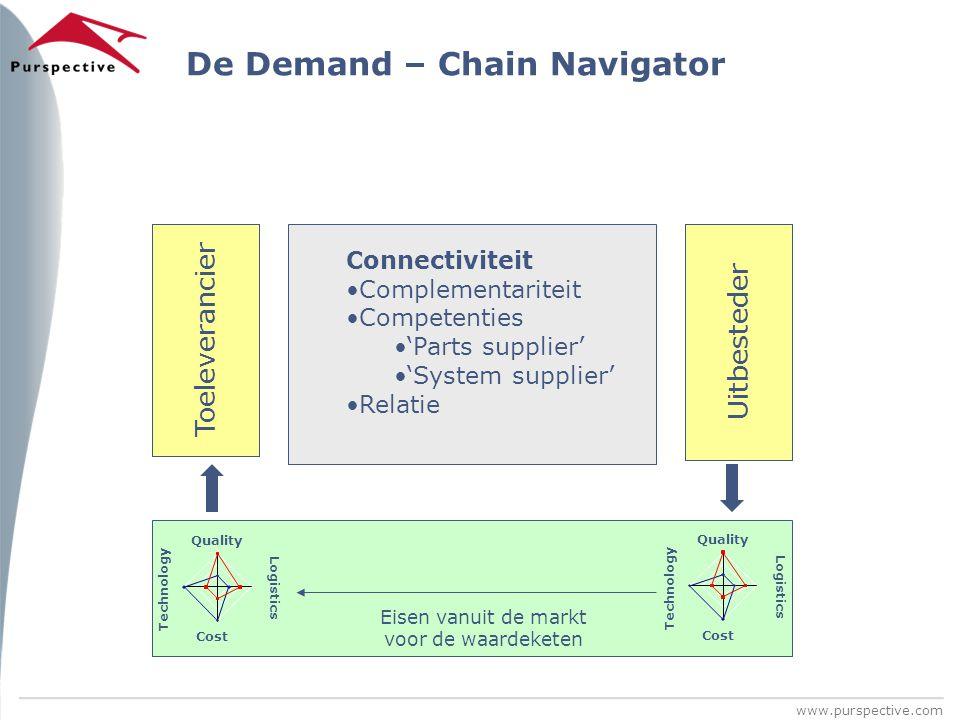 De Demand – Chain Navigator