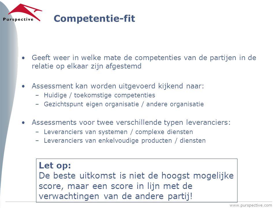 Competentie-fit Geeft weer in welke mate de competenties van de partijen in de relatie op elkaar zijn afgestemd.
