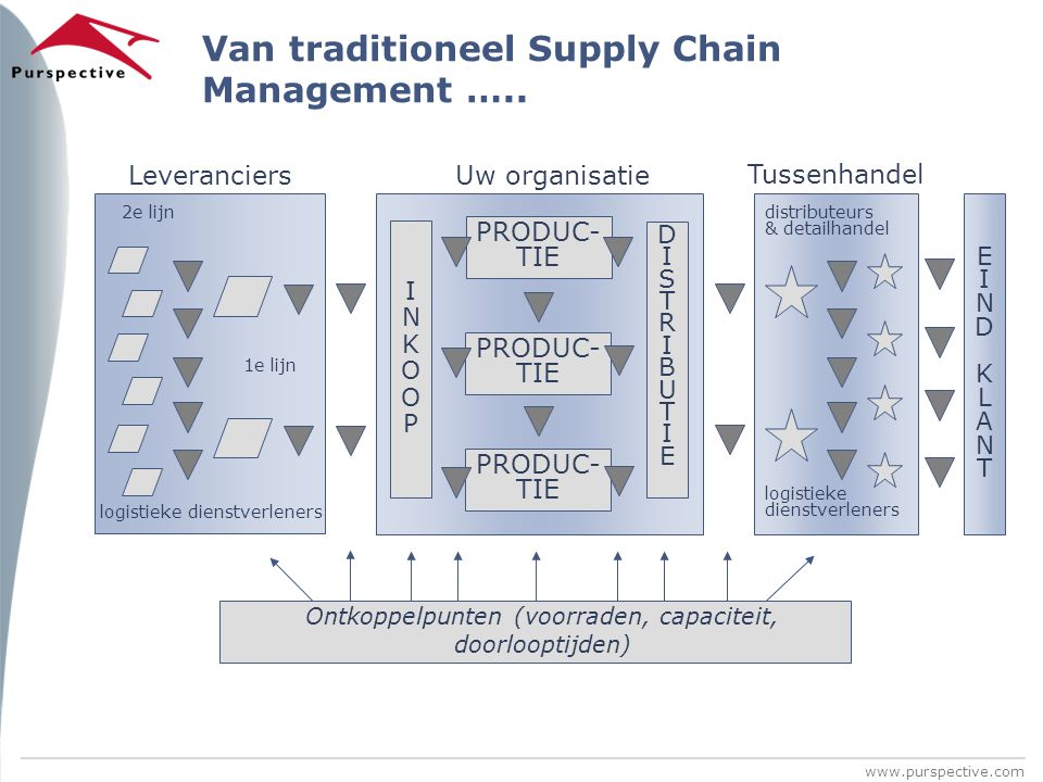 Van traditioneel Supply Chain Management …..