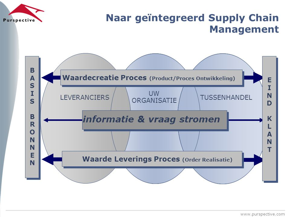 Naar geïntegreerd Supply Chain Management