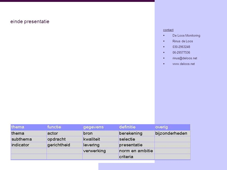 einde presentatie contact De Loos Monitoring Rinus de Loos 030-2963248