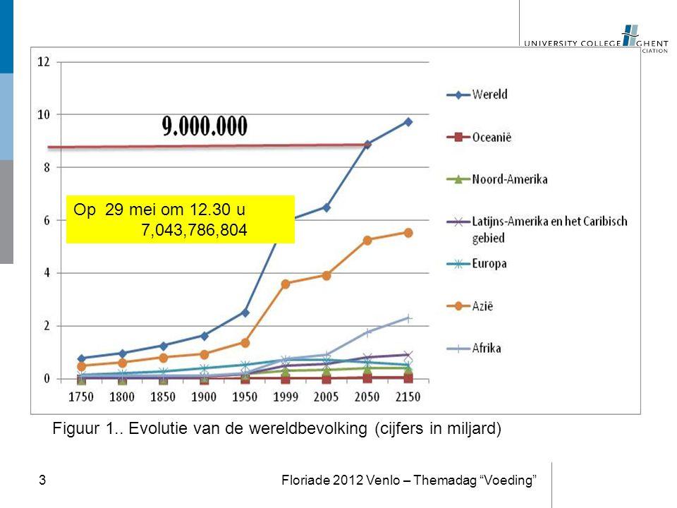 Figuur 1.. Evolutie van de wereldbevolking (cijfers in miljard)