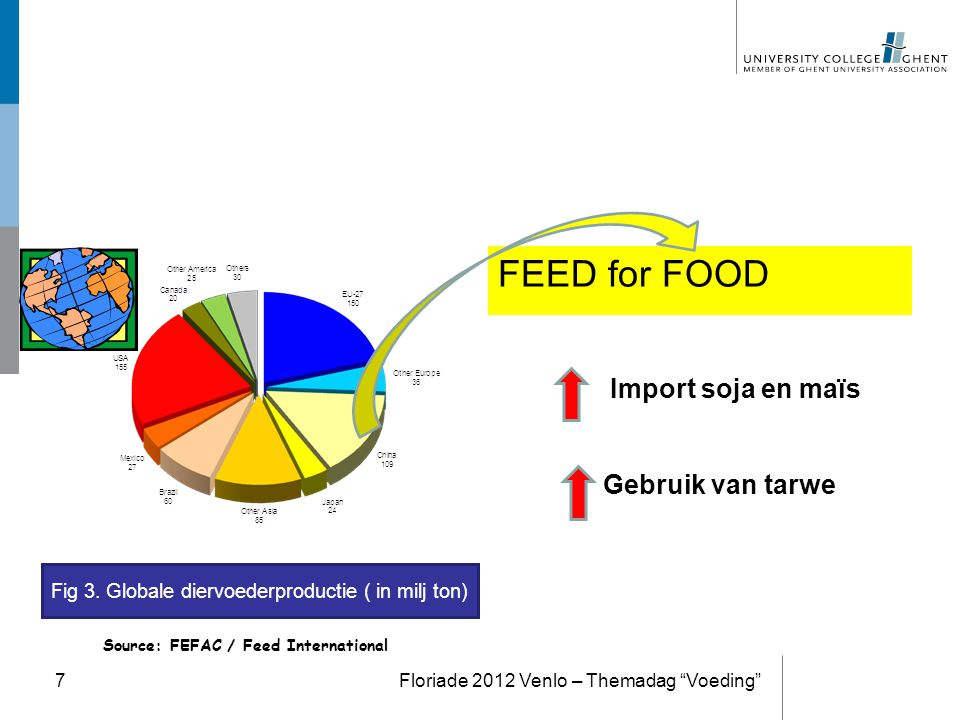 FEED for FOOD Import soja en maïs Gebruik van tarwe )