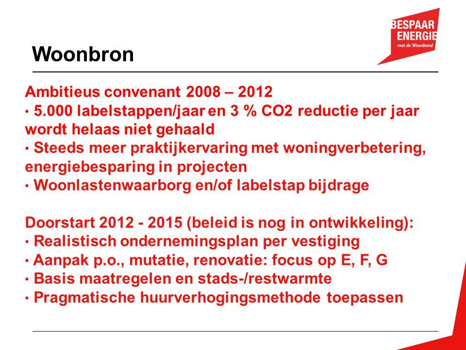 Woonbron Ambitieus convenant 2008 – 2012