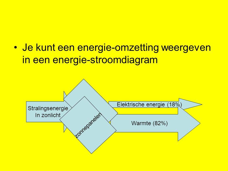 Elektrische energie (18%)