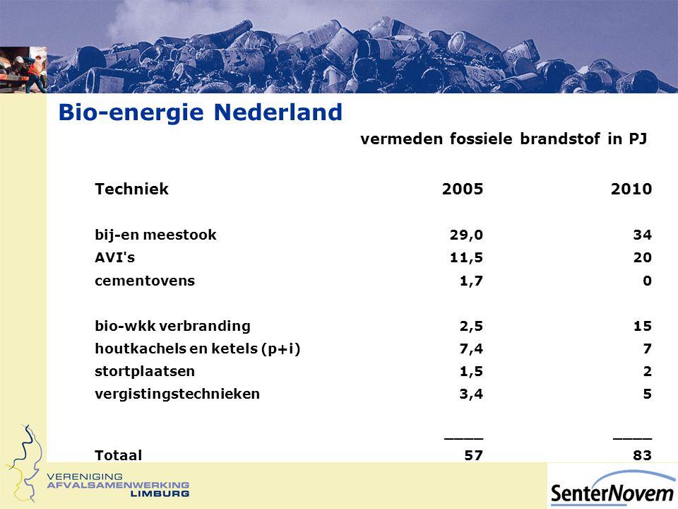 Bio-energie Nederland