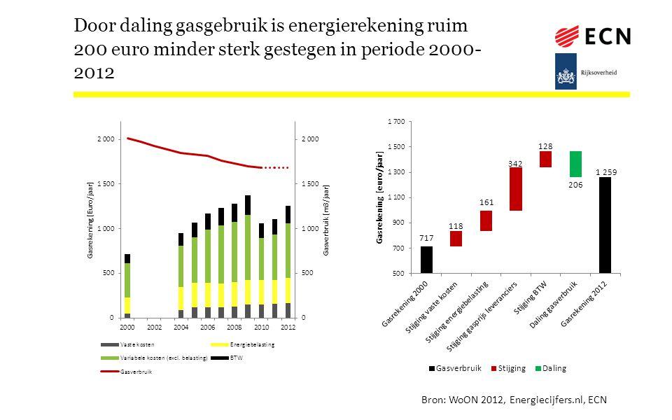 Door daling gasgebruik is energierekening ruim 200 euro minder sterk gestegen in periode 2000-2012