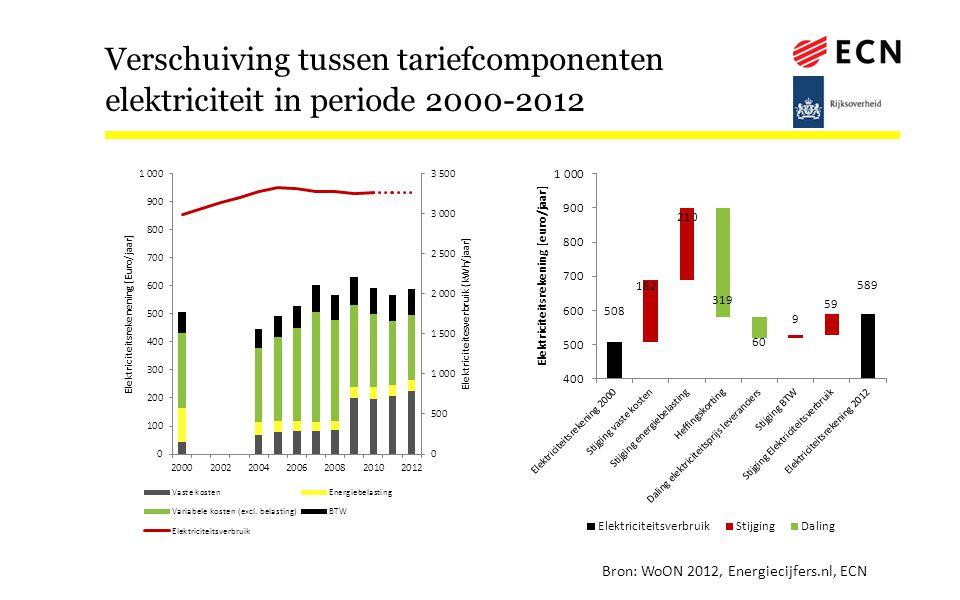 Verschuiving tussen tariefcomponenten elektriciteit in periode 2000-2012