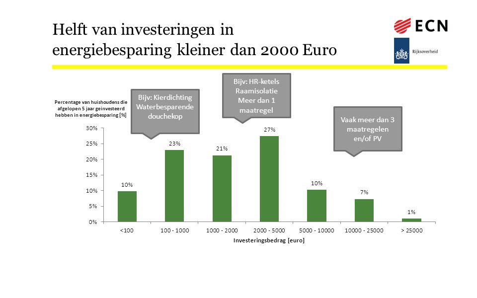 Helft van investeringen in energiebesparing kleiner dan 2000 Euro
