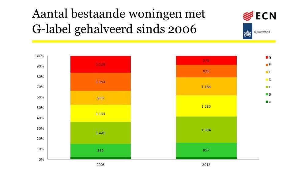 Aantal bestaande woningen met G-label gehalveerd sinds 2006