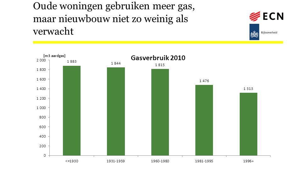 Oude woningen gebruiken meer gas, maar nieuwbouw niet zo weinig als verwacht