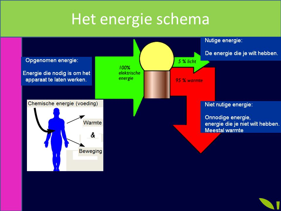 Het energie schema