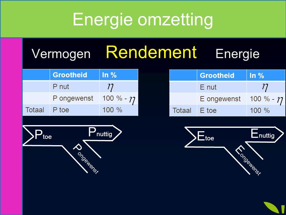 Vermogen Rendement Energie