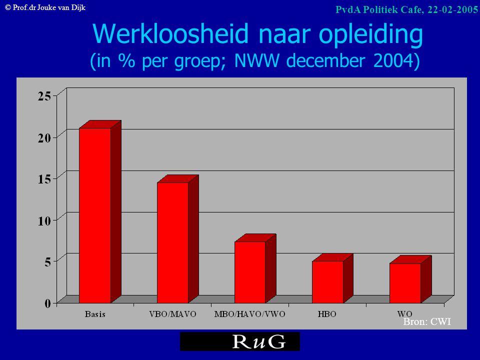 Werkloosheid naar opleiding (in % per groep; NWW december 2004)