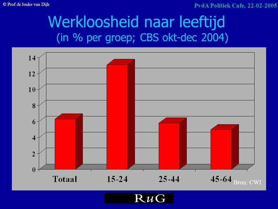 Werkloosheid naar leeftijd (in % per groep; CBS okt-dec 2004)