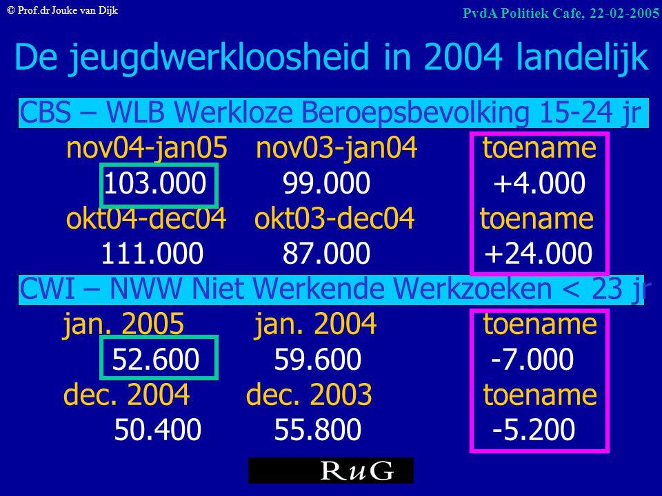 De jeugdwerkloosheid in 2004 landelijk
