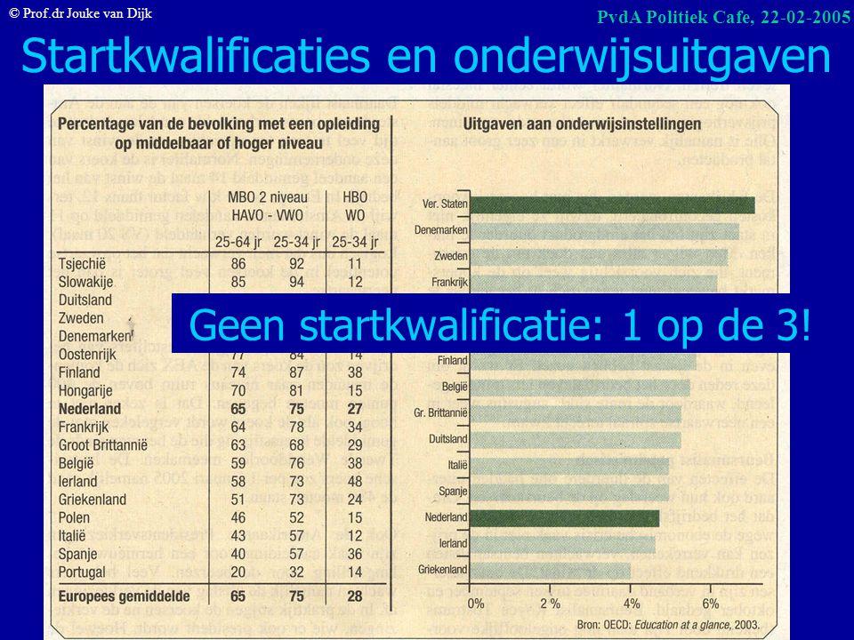 Startkwalificaties en onderwijsuitgaven