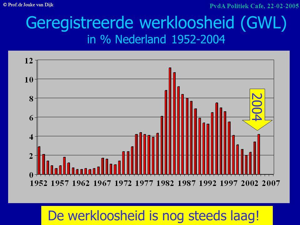 Geregistreerde werkloosheid (GWL) in % Nederland 1952-2004