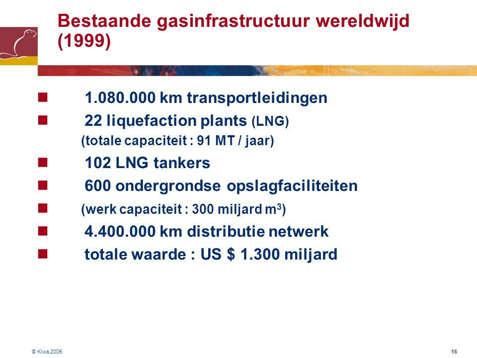 Bestaande gasinfrastructuur wereldwijd (1999)