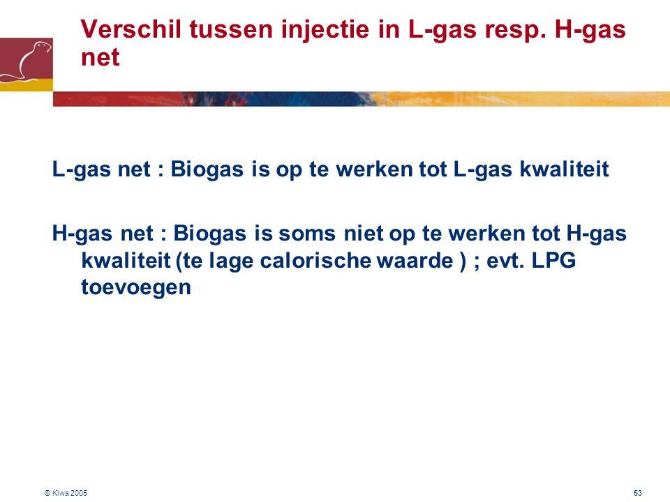 Verschil tussen injectie in L-gas resp. H-gas net