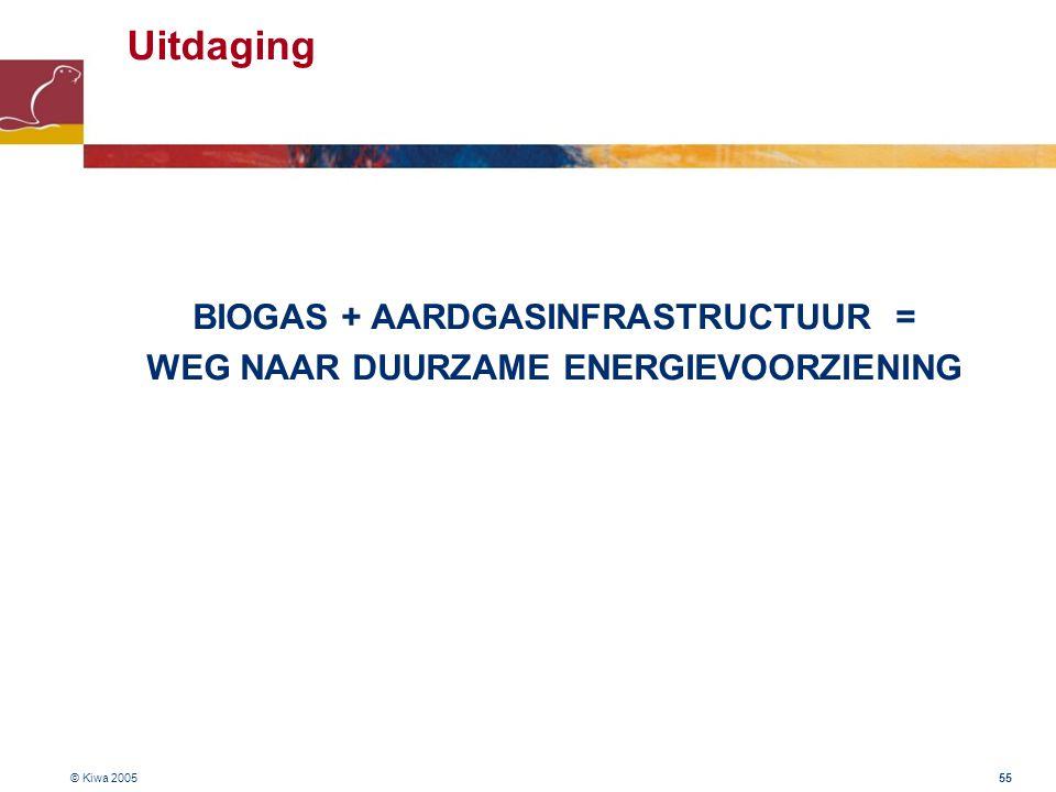 BIOGAS + AARDGASINFRASTRUCTUUR = WEG NAAR DUURZAME ENERGIEVOORZIENING