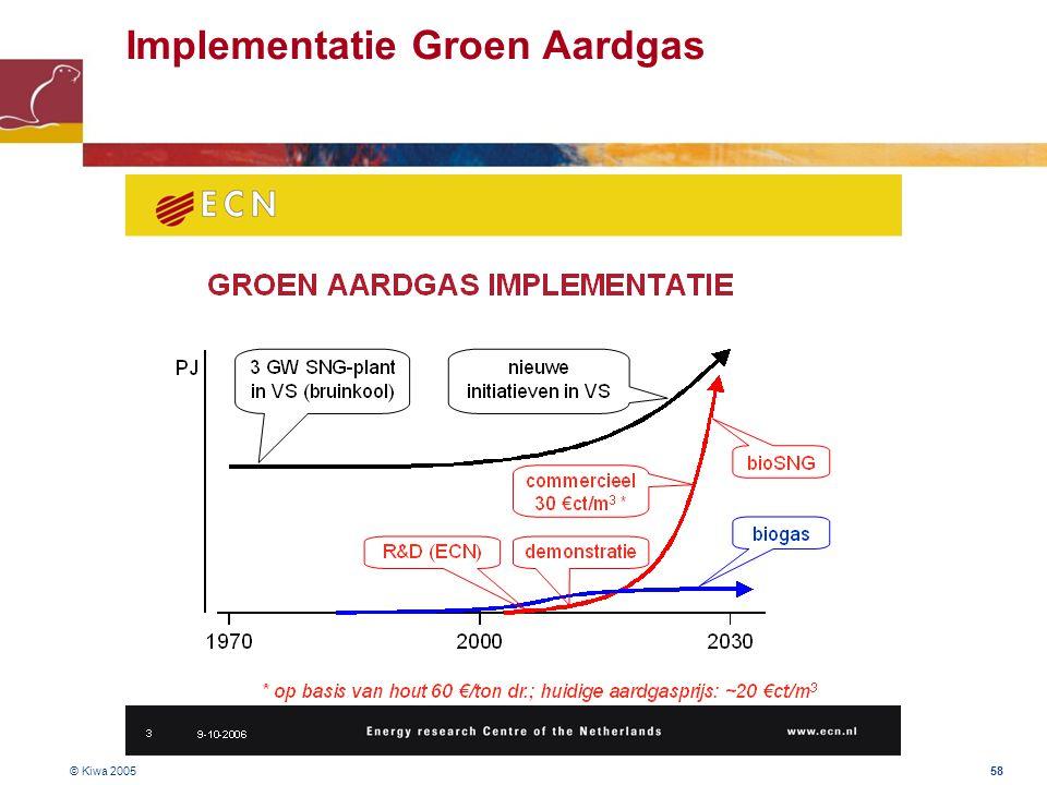 Implementatie Groen Aardgas