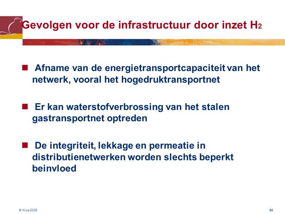 Gevolgen voor de infrastructuur door inzet H2