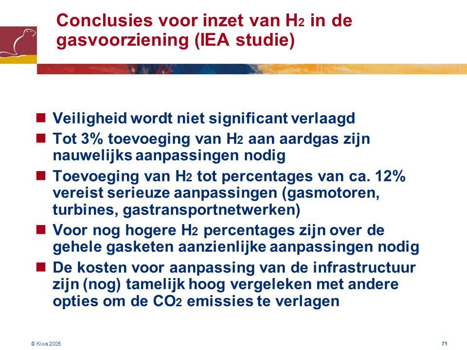 Conclusies voor inzet van H2 in de gasvoorziening (IEA studie)